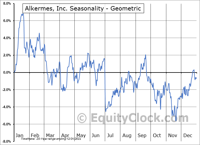 Alkermes, Inc. (NASD:ALKS) Seasonality
