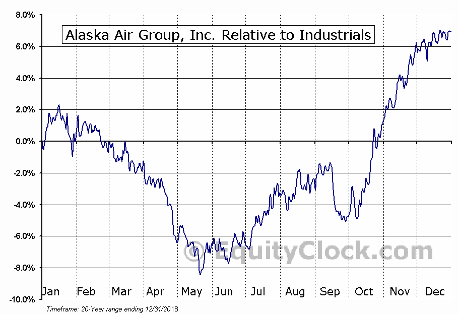 ALK Relative to the Sector