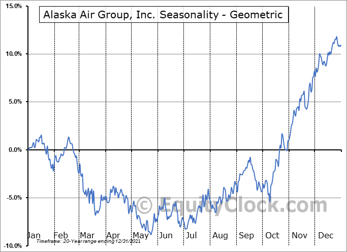 Alaska Air Group, Inc. (NYSE:ALK) Seasonality