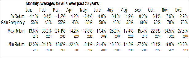 Monthly Seasonal Alaska Air Group, Inc. (NYSE:ALK)