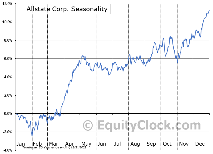Allstate Corporation (The) Seasonal Chart