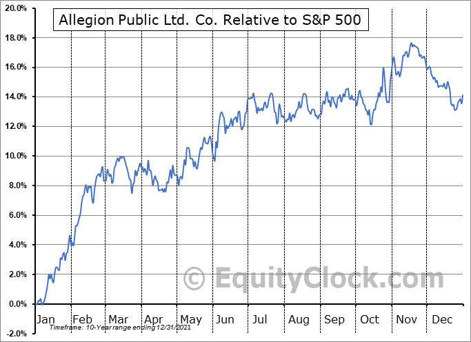 ALLE Relative to the S&P 500