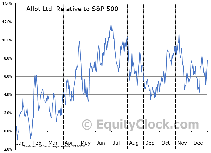 ALLT Relative to the S&P 500