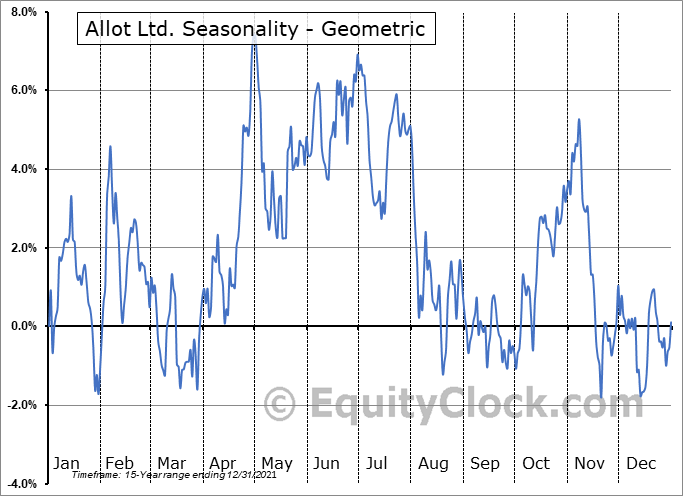 Allot Ltd. (NASD:ALLT) Seasonality
