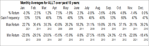Monthly Seasonal Allot Ltd. (NASD:ALLT)