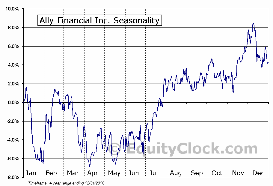 Ally Financial Inc. (ALLY) Seasonal Chart