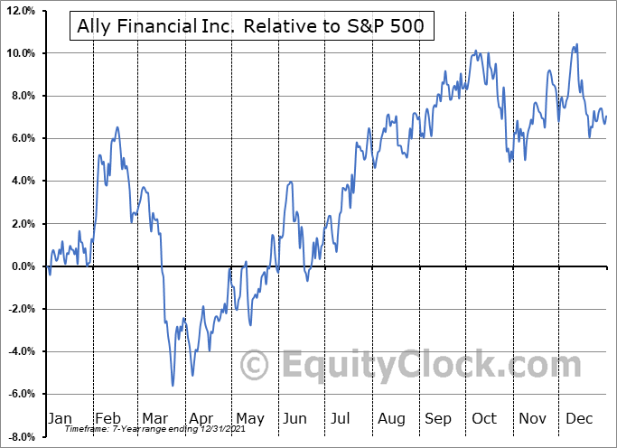 ALLY Relative to the S&P 500