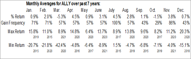 Monthly Seasonal Ally Financial Inc. (NYSE:ALLY)