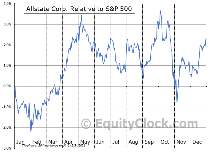 ALL Relative to the S&P 500