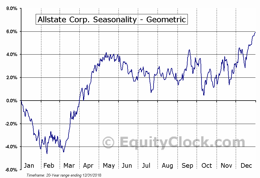 Allstate Corp. (NYSE:ALL) Seasonality