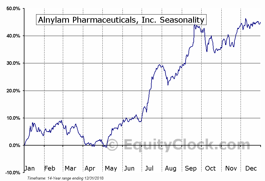 Alnylam Pharmaceuticals, Inc. Seasonal Chart