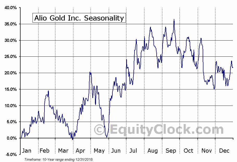 Alio Gold Inc. (ALO) Seasonal Chart