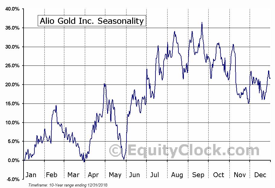 Alio Gold Inc. (ALO) Seasonal Chart