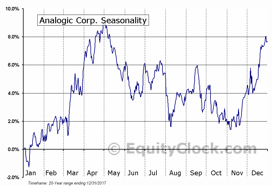 Analogic Corporation (ALOG) Seasonal Chart