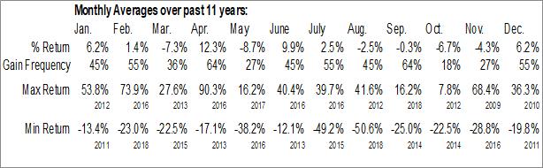 Monthly Seasonal Alio Gold Inc. (AMEX:ALO)