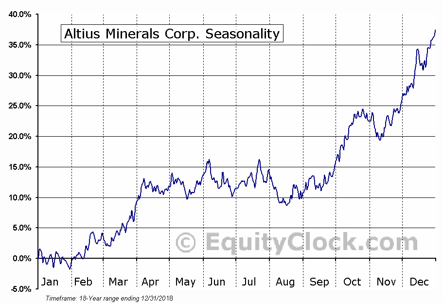 Altius Minerals Corporation (TSE:ALS) Seasonality