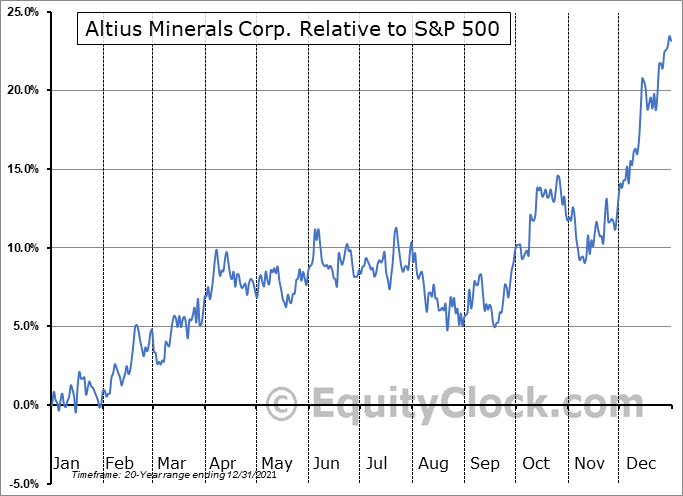 ALS.TO Relative to the S&P 500