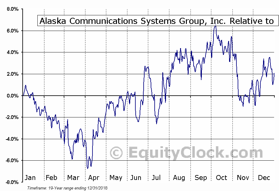 ALSK Relative to the S&P 500