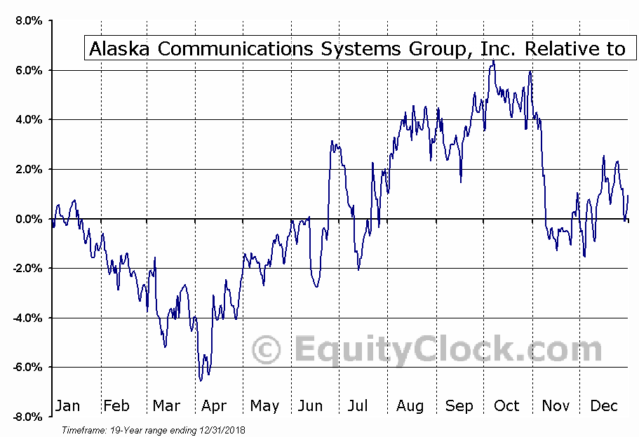 ALSK Relative to the Sector