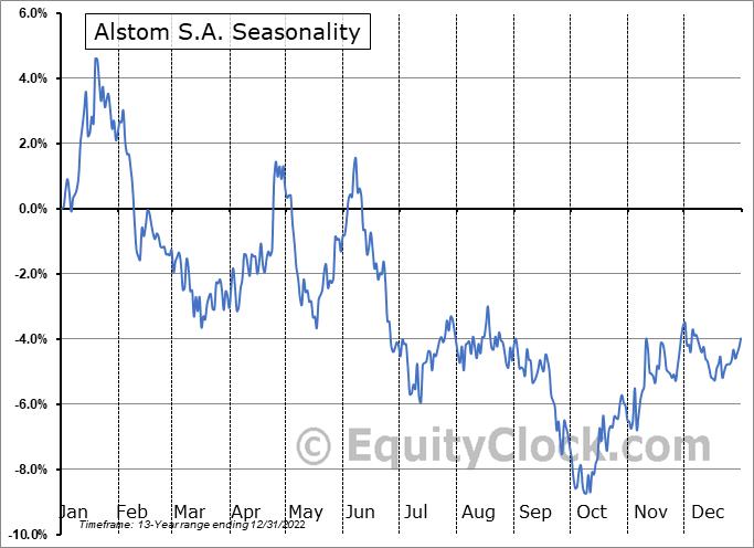 Alstom S.A. (OTCMKT:ALSMY) Seasonality