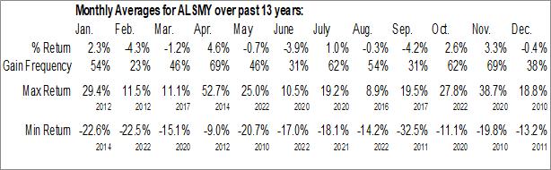 Monthly Seasonal Alstom S.A. (OTCMKT:ALSMY)