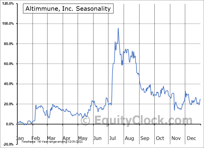 Altimmune, Inc. Seasonal Chart