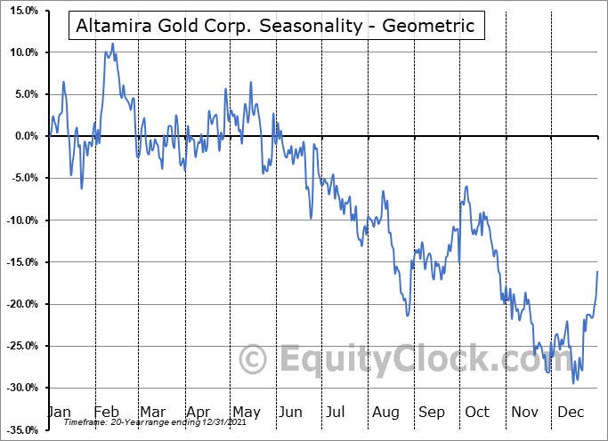 Altamira Gold Corp. (TSXV:ALTA.V) Seasonality