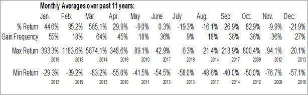 Monthly Seasonal Alternus Energy, Inc. (OTCMKT:ALTN)