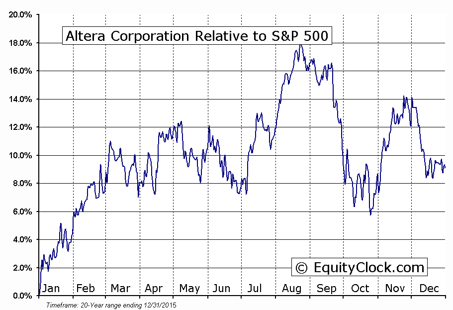ALTR Relative to the S&P 500