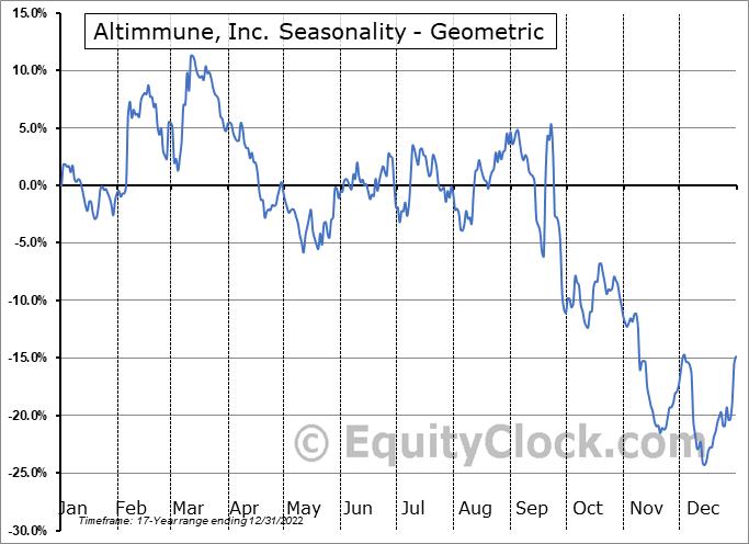 Altimmune, Inc. (NASD:ALT) Seasonality