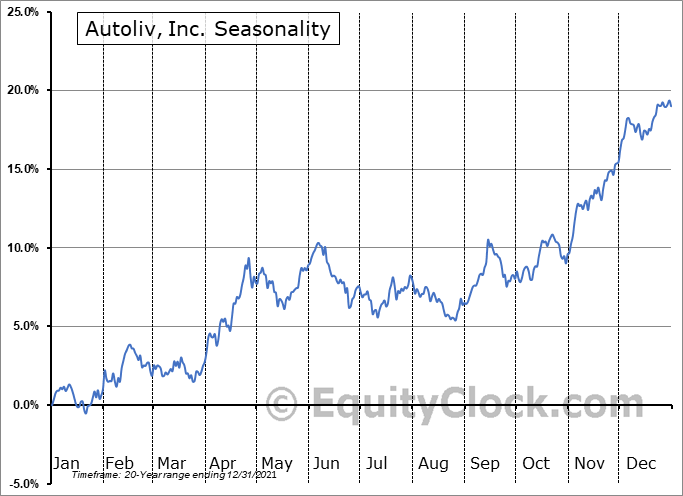 Autoliv, Inc. Seasonal Chart