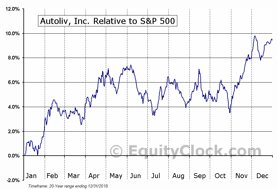 ALV Relative to the S&P 500