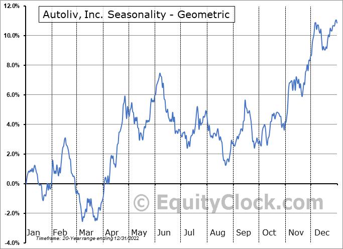 Autoliv, Inc. (NYSE:ALV) Seasonality