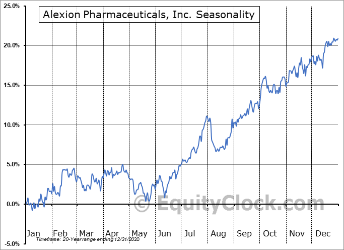 Alexion Pharmaceuticals, Inc. Seasonal Chart