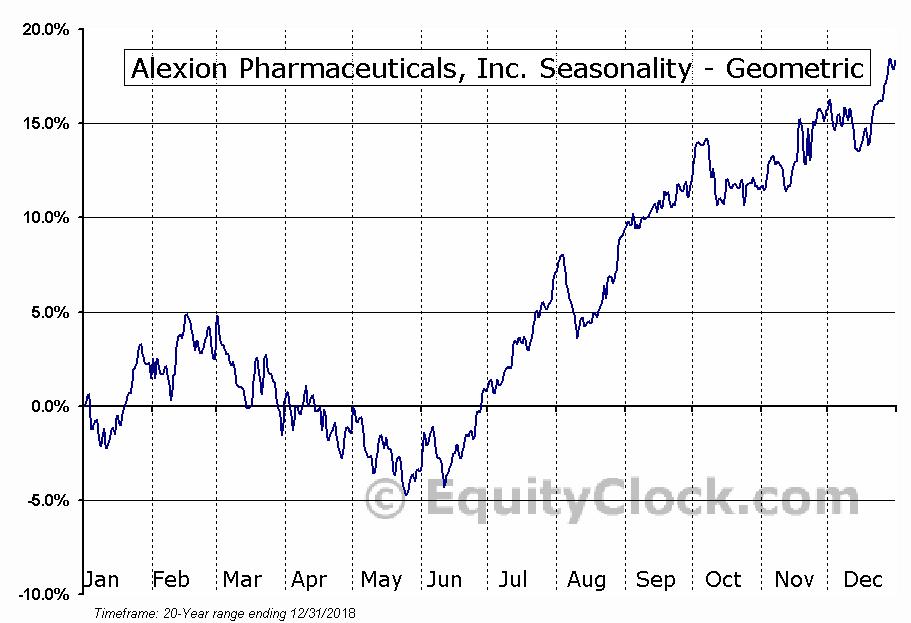 Alexion Pharmaceuticals, Inc. (NASD:ALXN) Seasonality