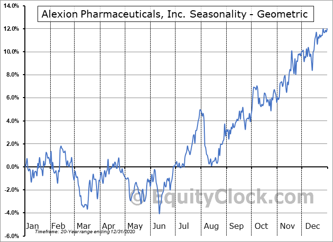 Alexion Pharmaceuticals, Inc. (NASD:ALXN) Seasonality