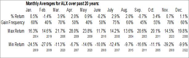 Monthly Seasonal Alexanders, Inc. (NYSE:ALX)