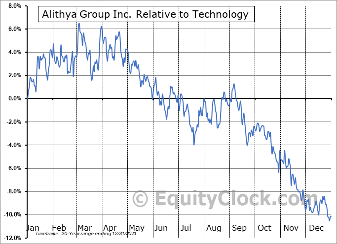 ALYA Relative to the Sector