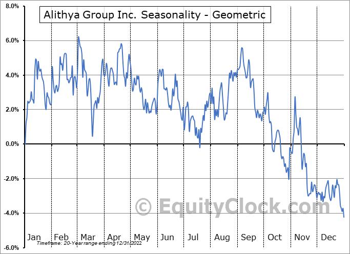 Alithya Group Inc. (NASD:ALYA) Seasonality