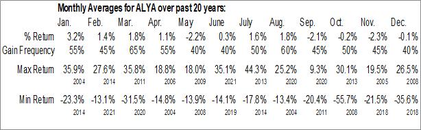 Monthly Seasonal Alithya Group Inc. (NASD:ALYA)