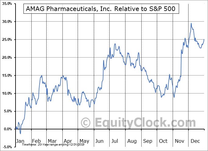AMAG Relative to the S&P 500