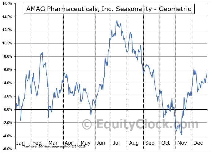 AMAG Pharmaceuticals, Inc. (NASD:AMAG) Seasonality