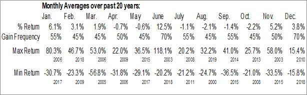 Monthly Seasonal AMAG Pharmaceuticals, Inc. (NASD:AMAG)
