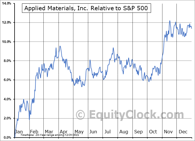 AMAT Relative to the S&P 500