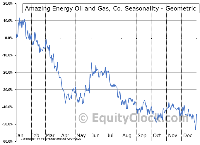 Amazing Energy Oil and Gas, Co. (OTCMKT:AMAZ) Seasonality