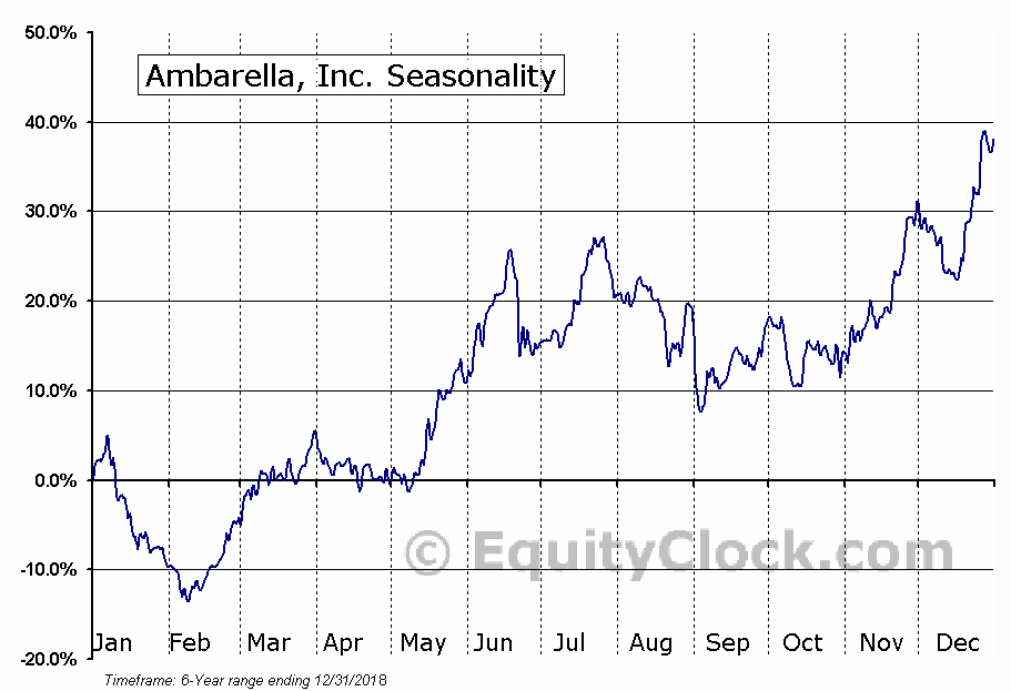 Ambarella, Inc. (AMBA) Seasonal Chart