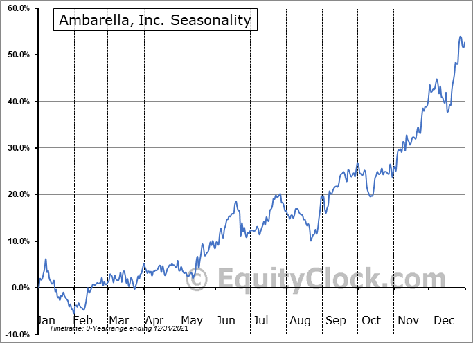 Ambarella, Inc. Seasonal Chart