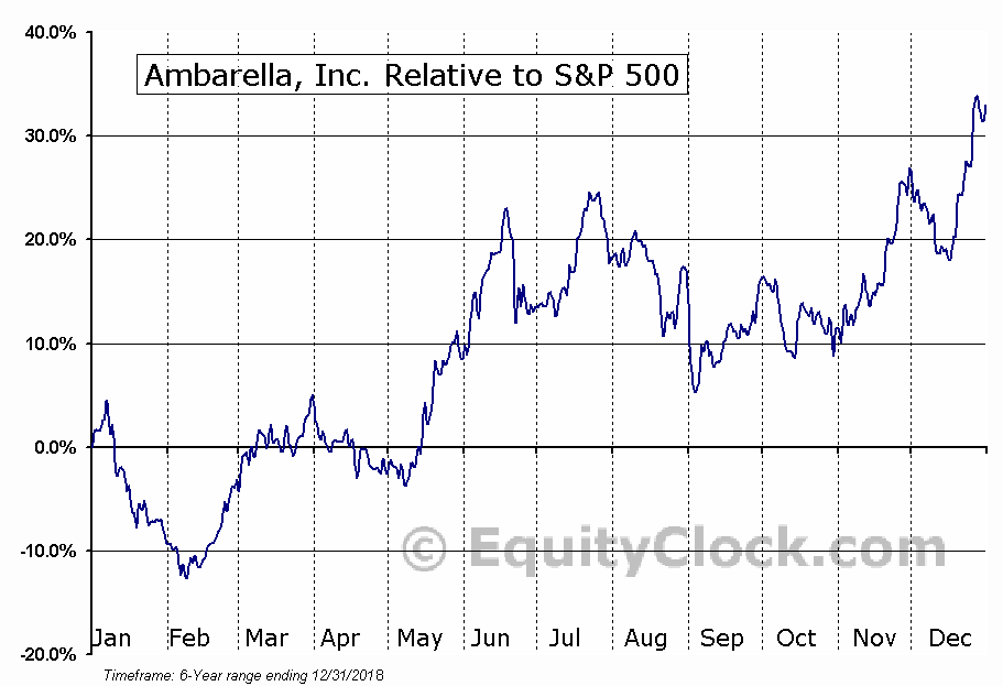 AMBA Relative to the S&P 500