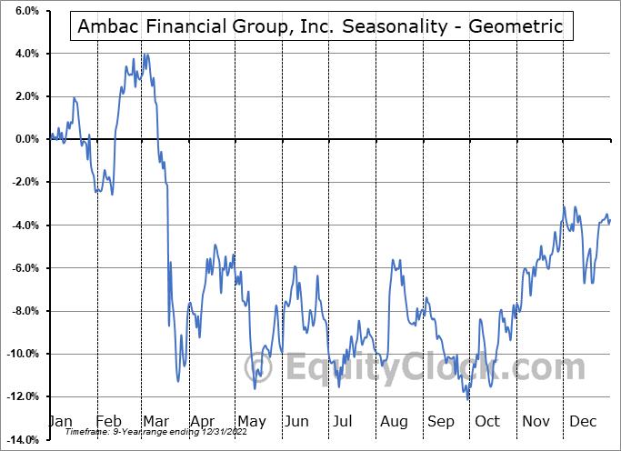Ambac Financial Group, Inc. (NASD:AMBC) Seasonality