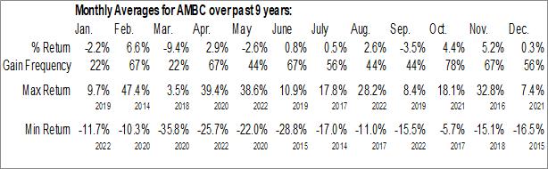 Monthly Seasonal Ambac Financial Group, Inc. (NASD:AMBC)